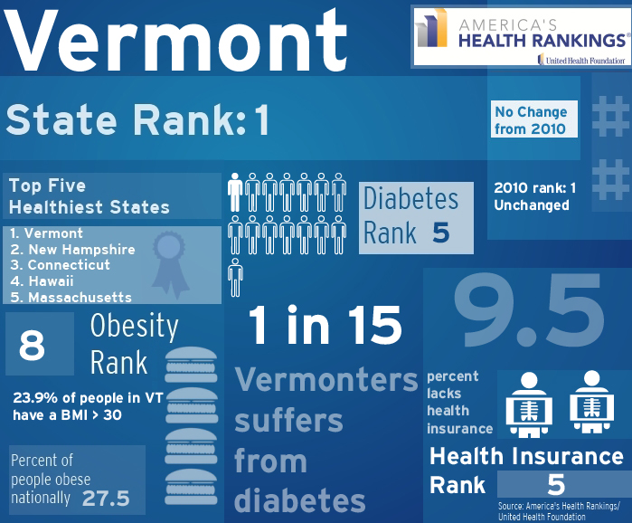Vermont-healthy-state