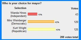 Mayor poll